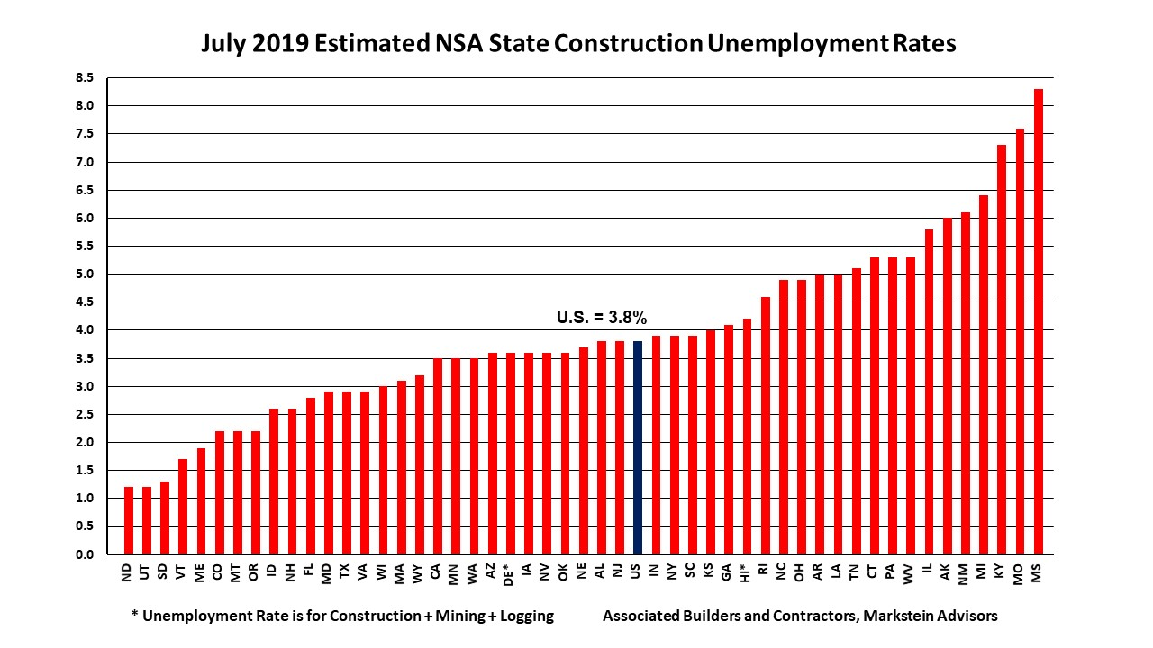 Wisconsin Construction Unemployment At 2.8% In June