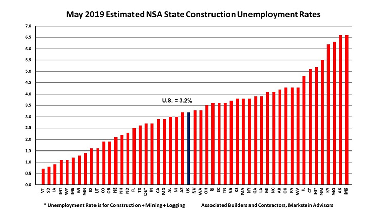 Wisconsin Construction Unemployment Near Record For Month of April