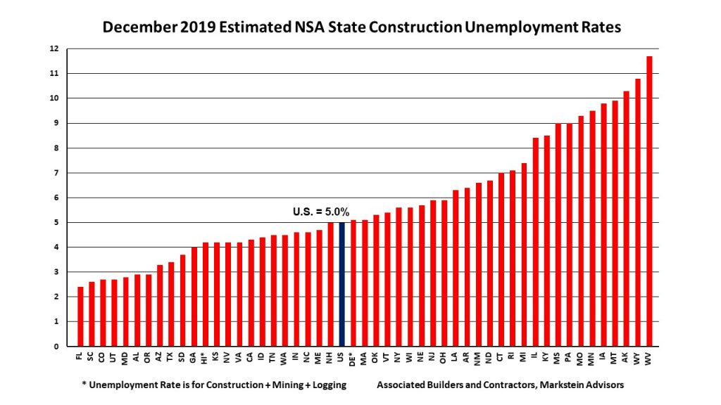 NSA State Construction Unemployment Chart